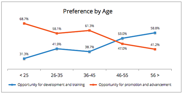 blog-2015-4-09-preference-by-age