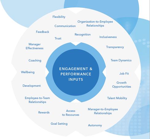 employee engagement and relationship building at work