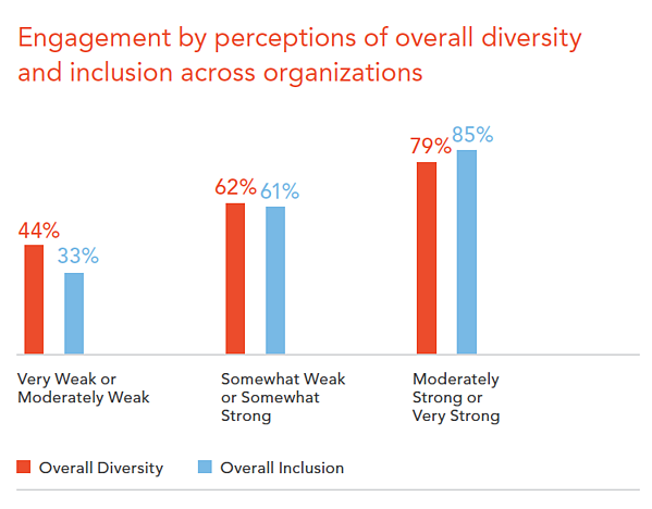 Diversity and Inclusion Employee Engagement