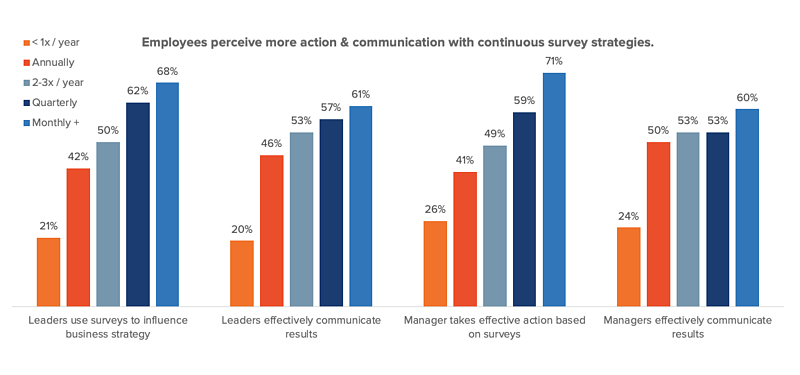 Employees perceive action with more frequent listening