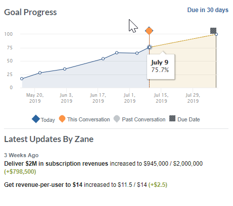 see employee goal progress at a glance