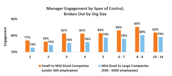 Whats the Optimal Span of Control for People Managers_graph