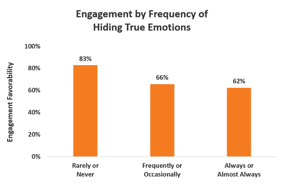 emotions in the workplace - engagement by frequency of hiding true emotions