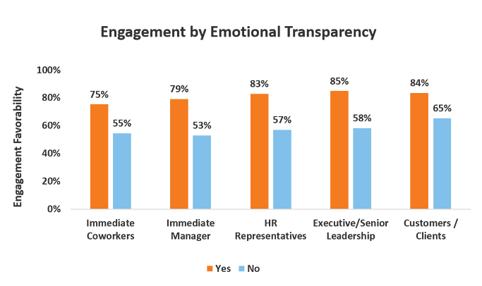 emotions in the workplace - engagement by emotional transparency