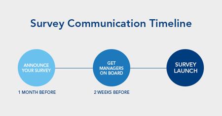 employee engagement survey communication