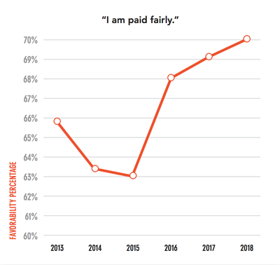 favorability of pay over time