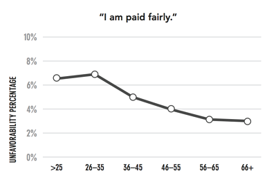 pay by age
