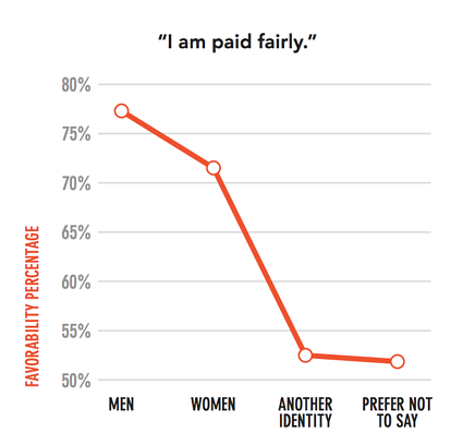pay by gender