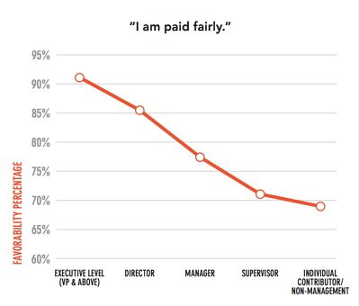 pay by role