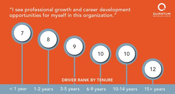 rank-development