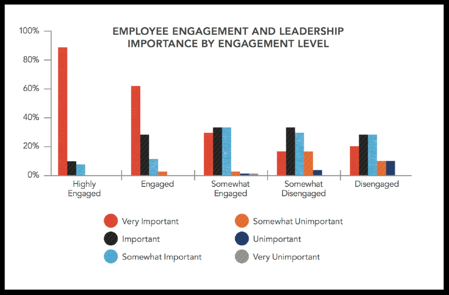 employee engagement and leadership importance by engagement level
