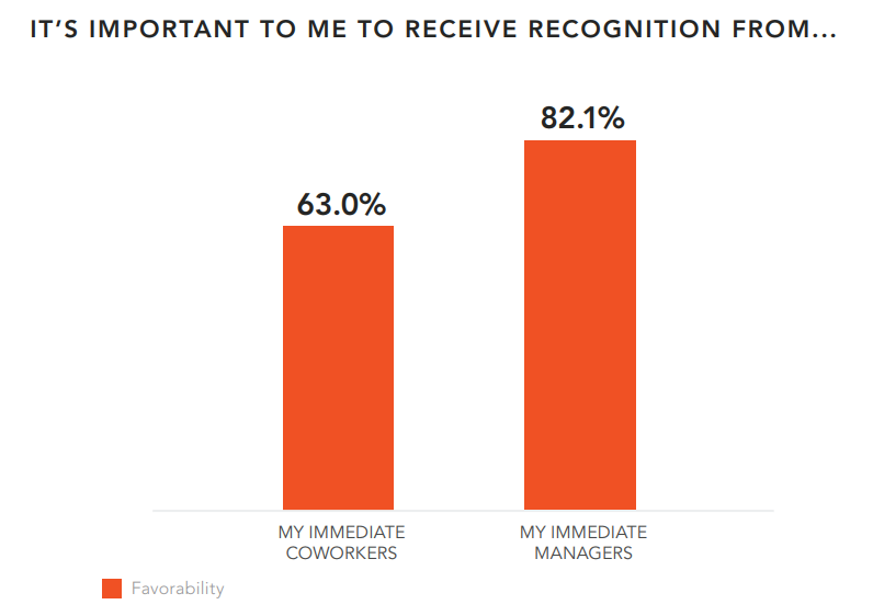 Manager-Recognition-Matters