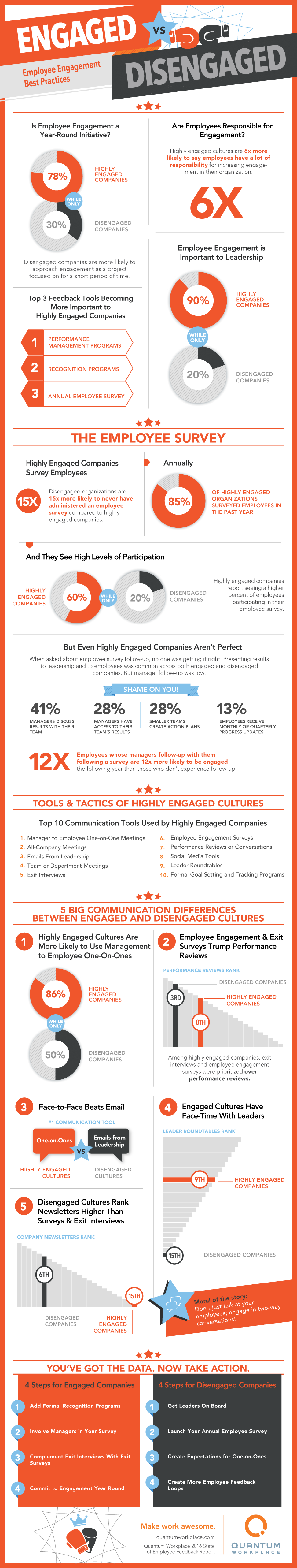 Most-Least-Engaged-Infographic-972px.png