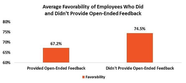 how to respond to negative employee survey comments