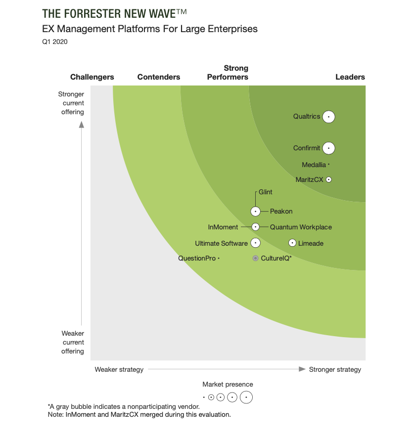 Quantum Workplace Cited Among Most Significant Employee Experience (EX) Management Platforms